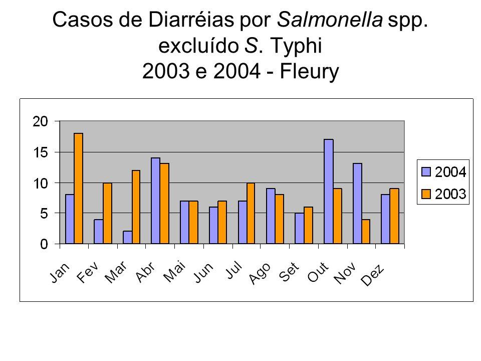 Casos de Diarréias por Salmonella spp. excluído S