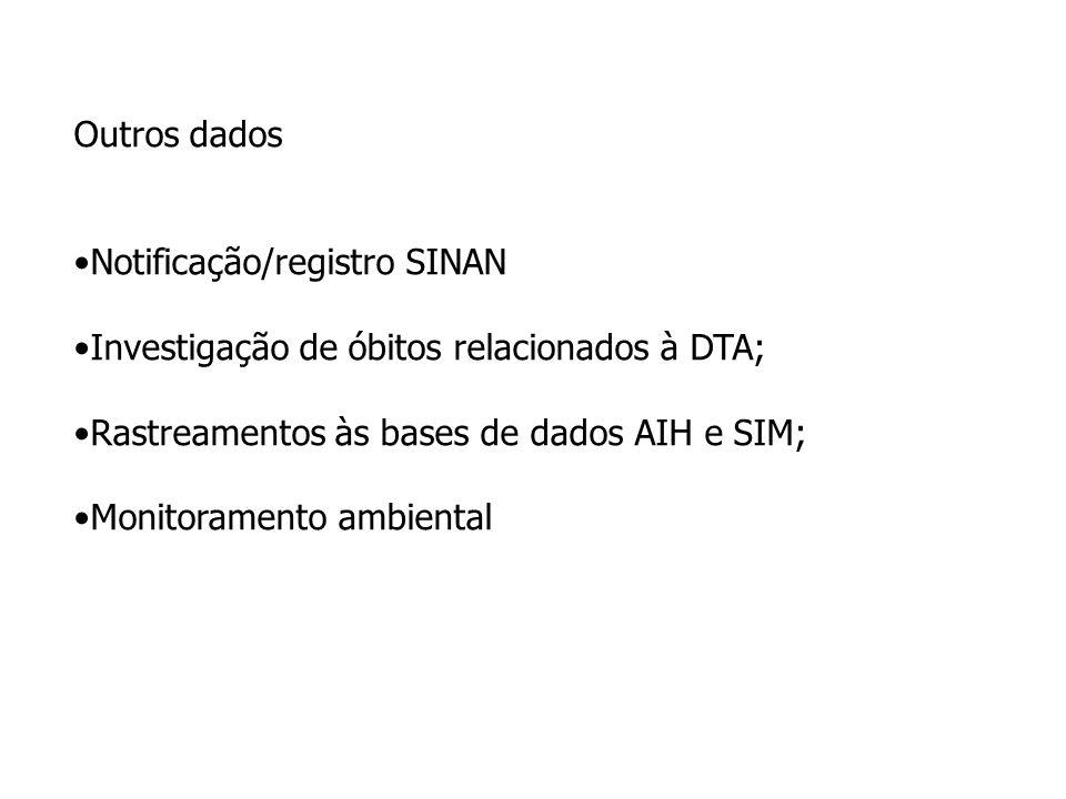 Outros dados Notificação/registro SINAN. Investigação de óbitos relacionados à DTA; Rastreamentos às bases de dados AIH e SIM;