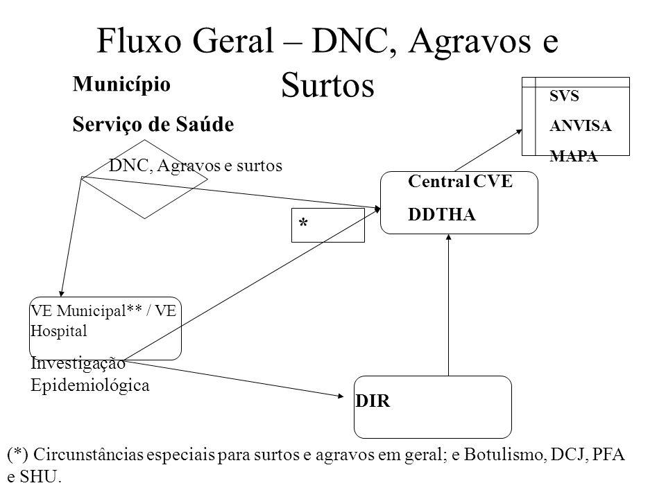 Fluxo Geral – DNC, Agravos e Surtos