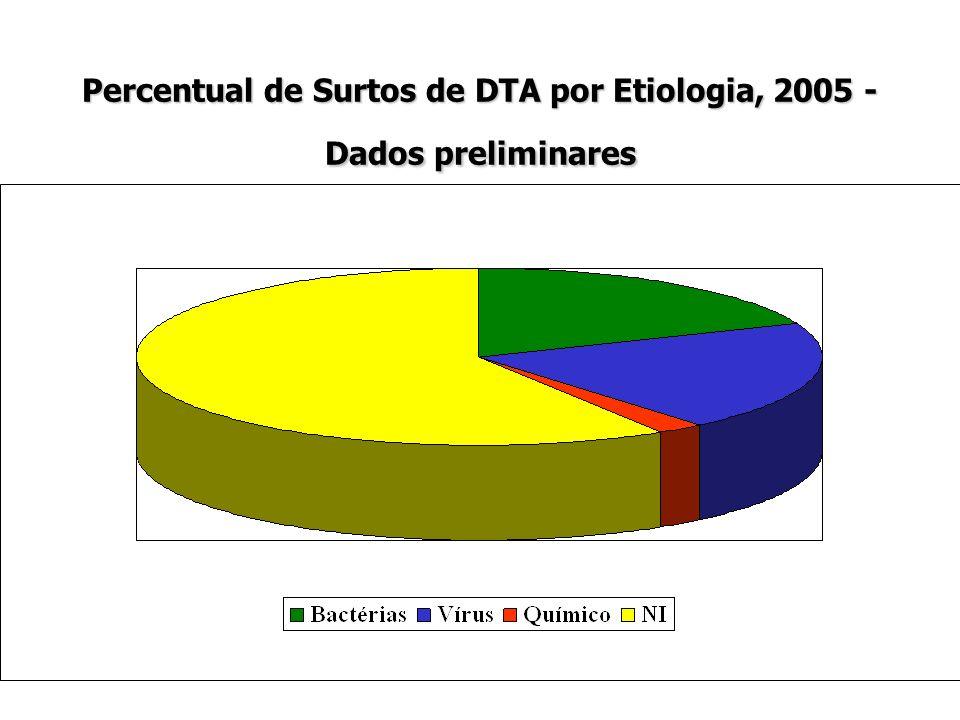 Percentual de Surtos de DTA por Etiologia, 2005 - Dados preliminares