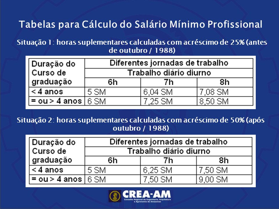 Tabelas para Cálculo do Salário Mínimo Profissional