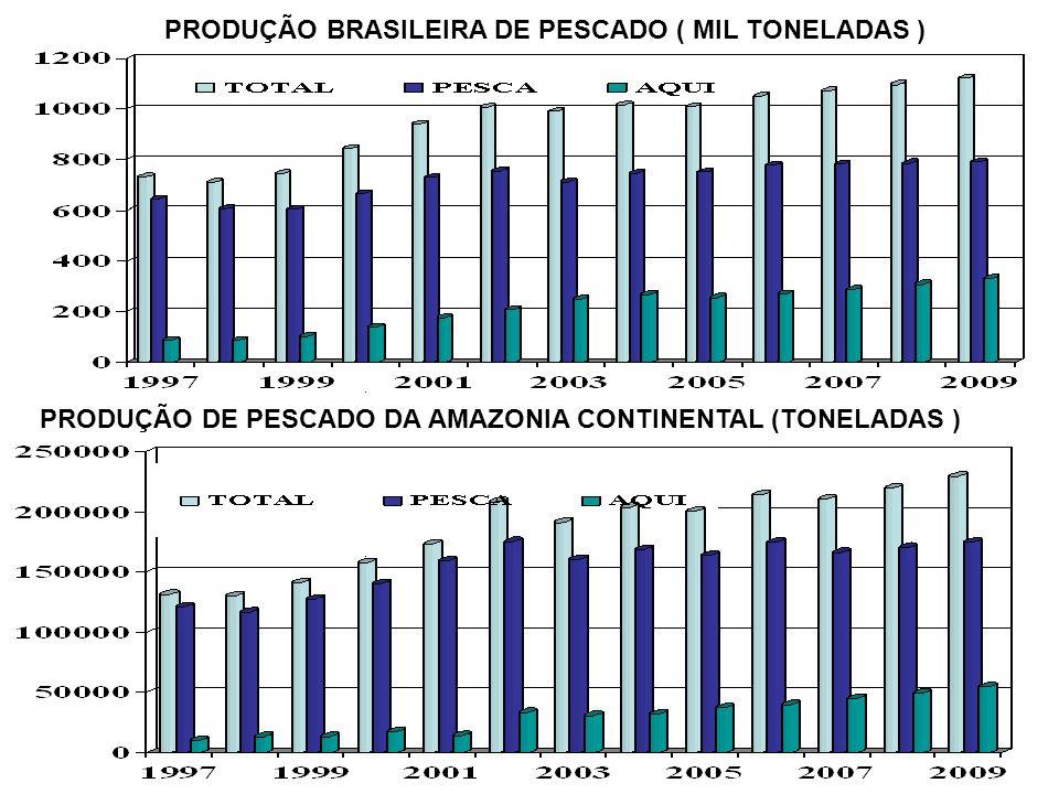 PRODUÇÃO BRASILEIRA DE PESCADO ( MIL TONELADAS )