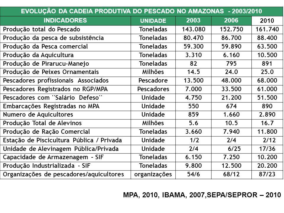 EVOLUÇÃO DA CADEIA PRODUTIVA DO PESCADO NO AMAZONAS - 2003/2010