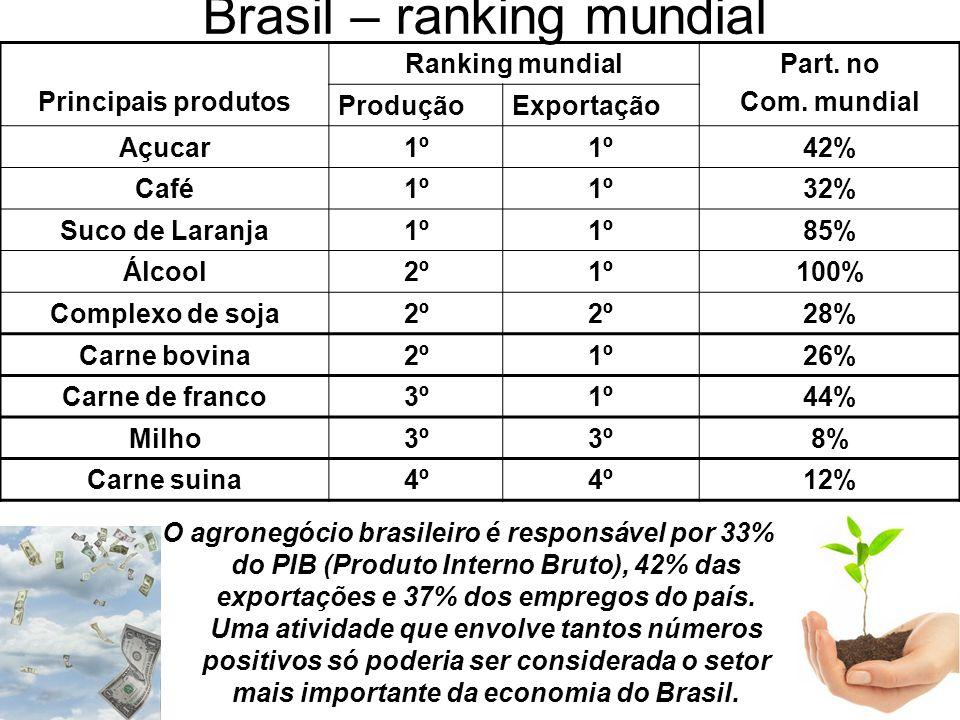 Brasil – ranking mundial
