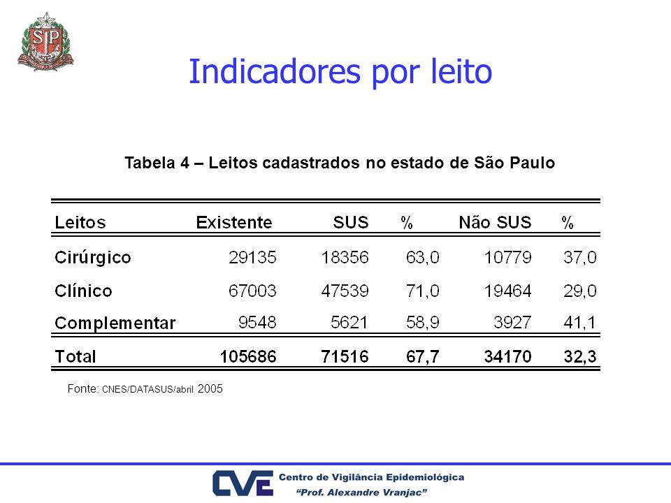 Indicadores por leito Tabela 4 – Leitos cadastrados no estado de São Paulo.