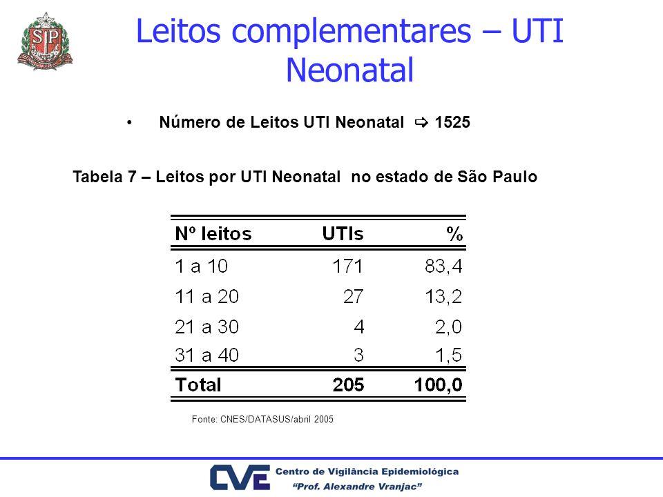Leitos complementares – UTI Neonatal