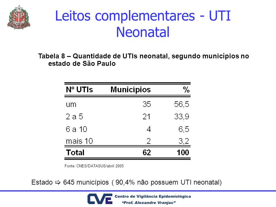 Leitos complementares - UTI Neonatal