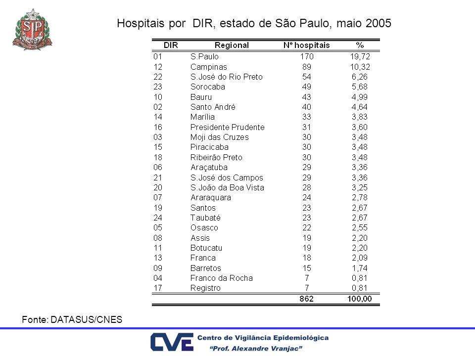 Hospitais por DIR, estado de São Paulo, maio 2005