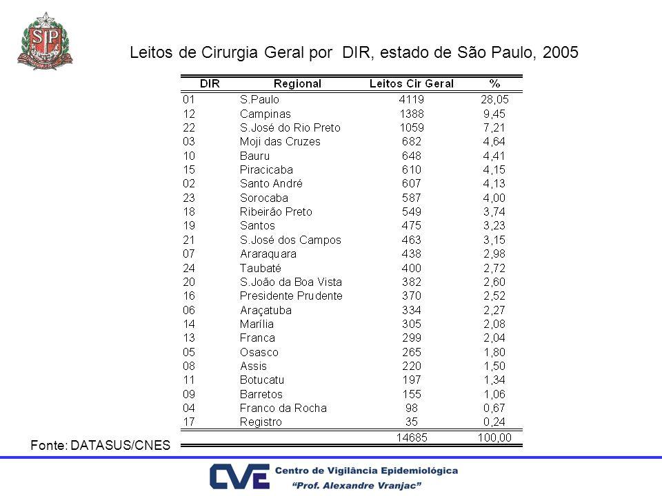 Leitos de Cirurgia Geral por DIR, estado de São Paulo, 2005