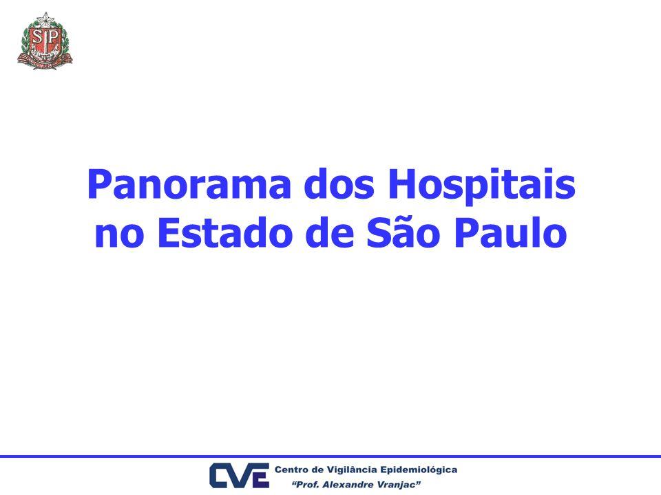Panorama dos Hospitais no Estado de São Paulo