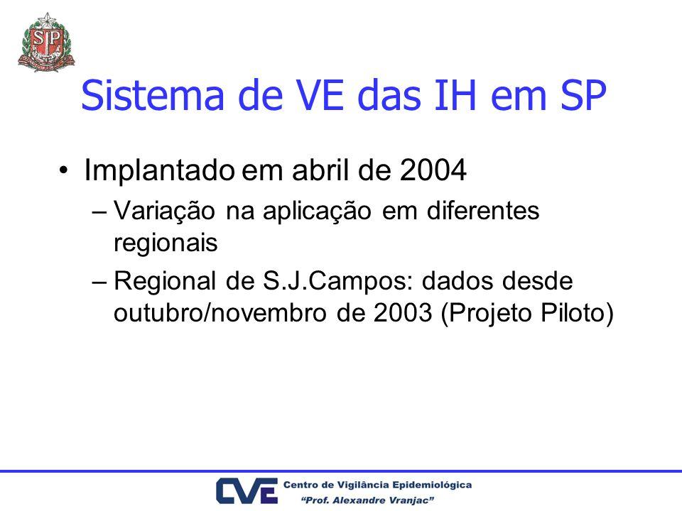 Sistema de VE das IH em SP