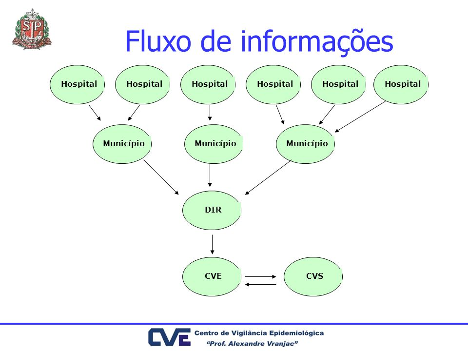 Fluxo de informações Hospital Município DIR CVE CVS