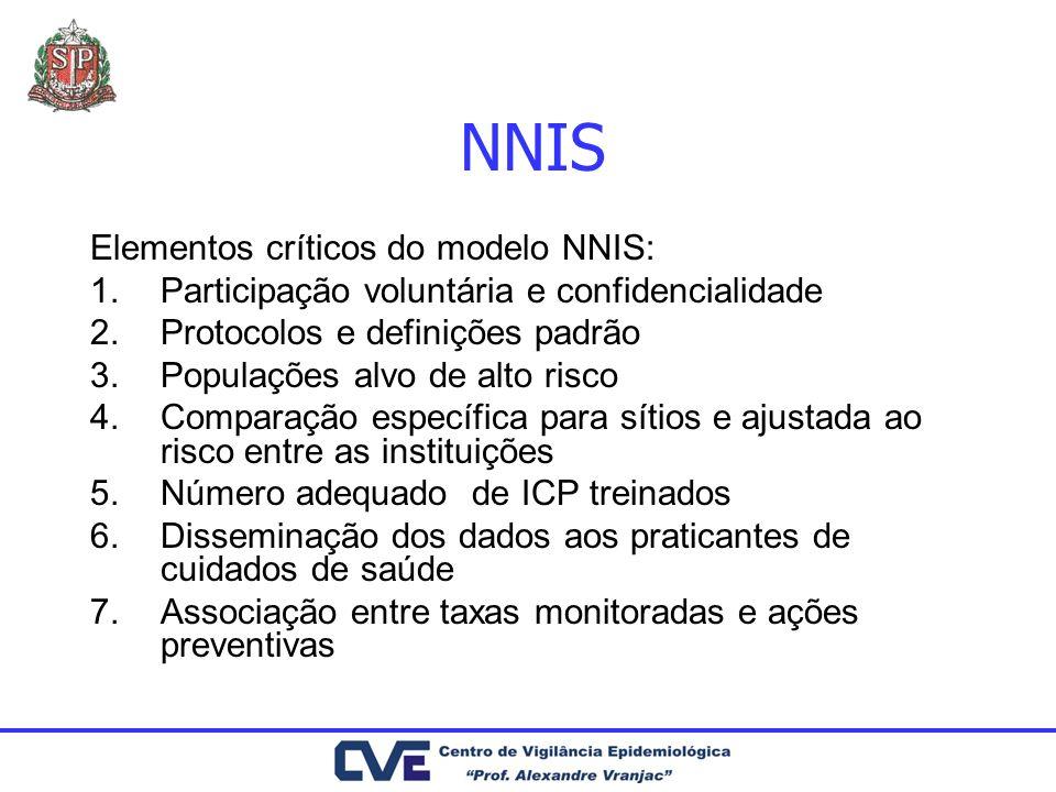 NNIS Elementos críticos do modelo NNIS: