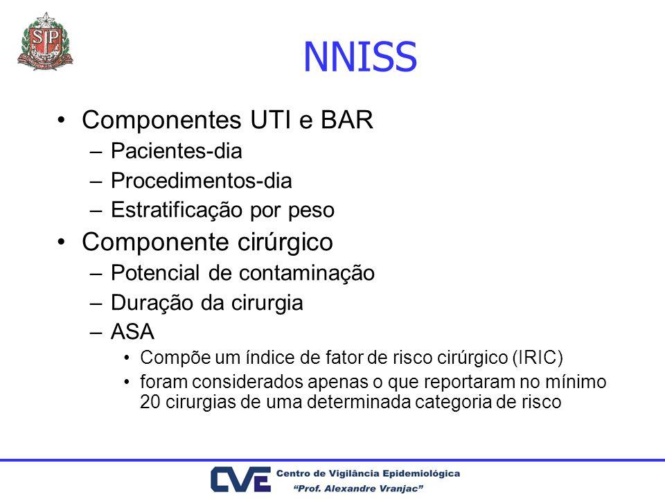 NNISS Componentes UTI e BAR Componente cirúrgico Pacientes-dia