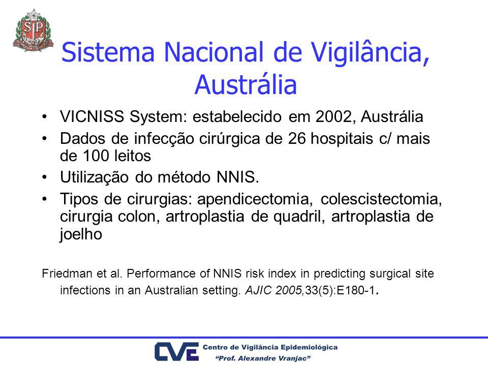 Sistema Nacional de Vigilância, Austrália