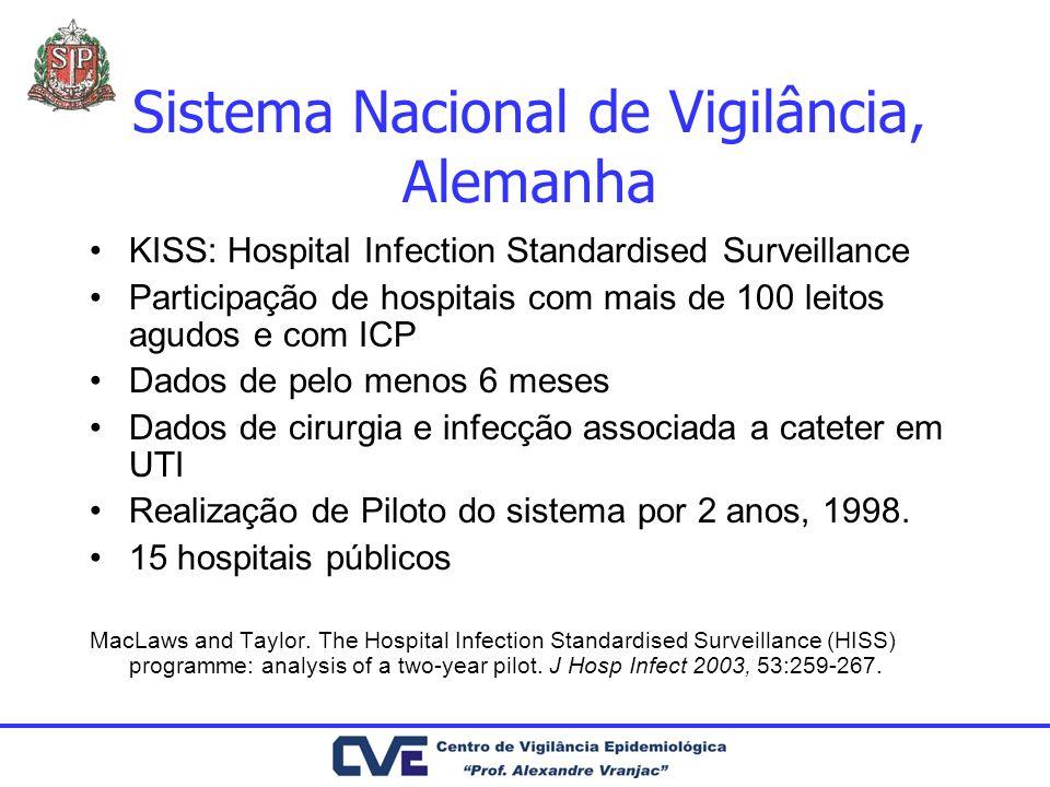 Sistema Nacional de Vigilância, Alemanha