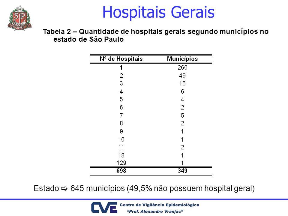 Hospitais Gerais Tabela 2 – Quantidade de hospitais gerais segundo municípios no estado de São Paulo.