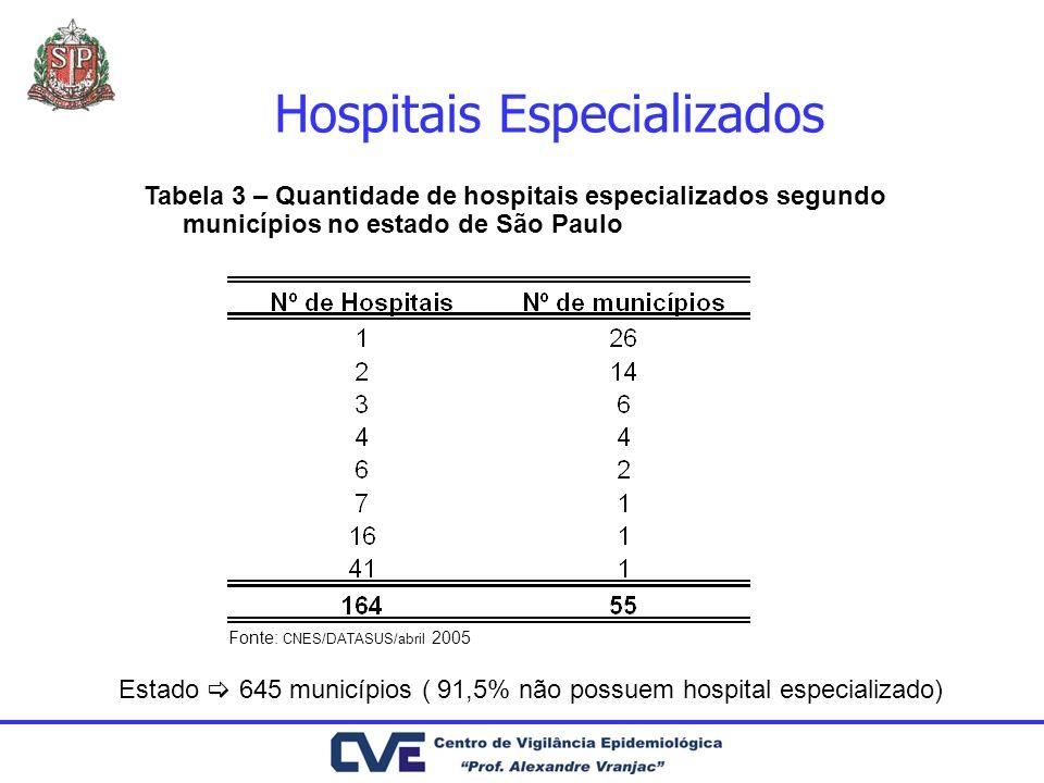 Hospitais Especializados
