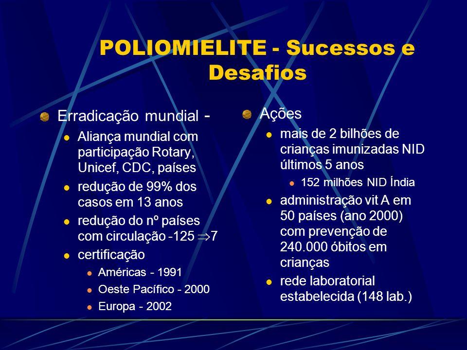 POLIOMIELITE - Sucessos e Desafios
