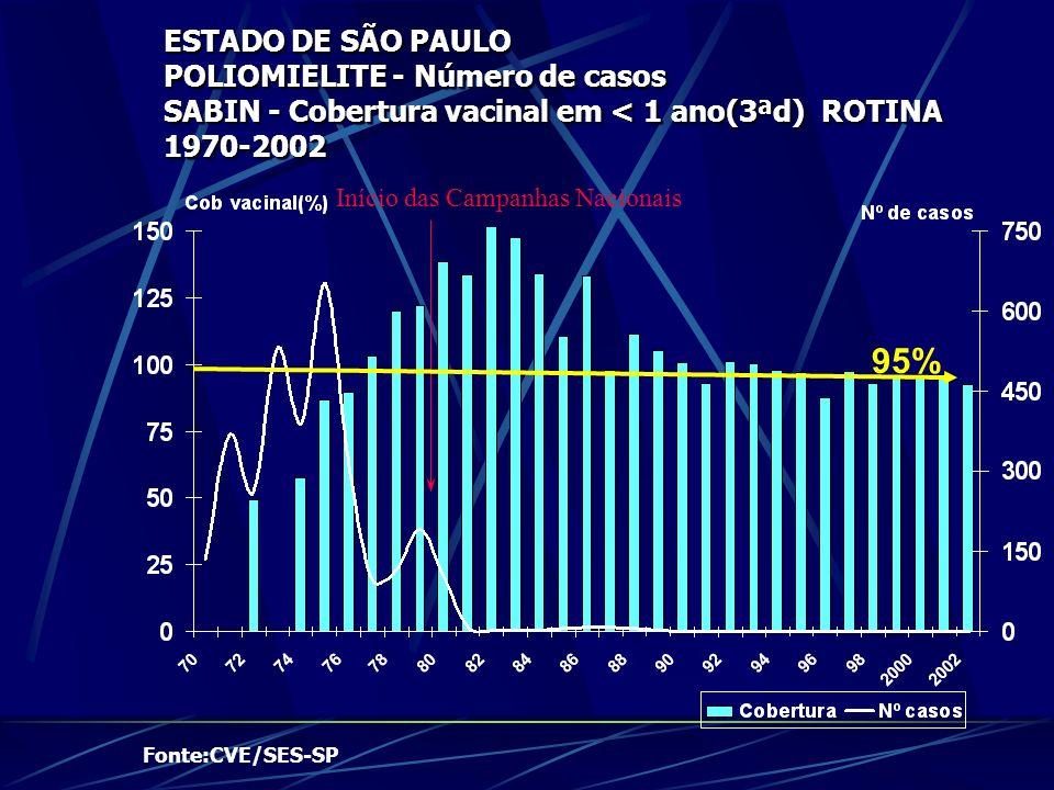 ESTADO DE SÃO PAULO POLIOMIELITE - Número de casos SABIN - Cobertura vacinal em < 1 ano(3ªd) ROTINA