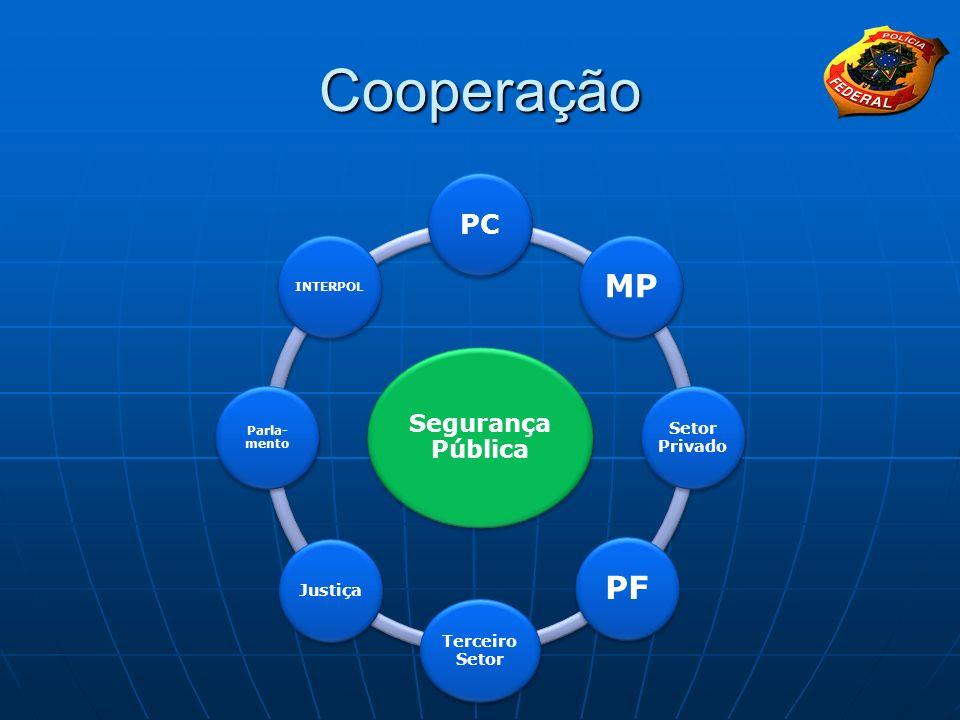 Cooperação MP PF PC Segurança Pública Setor Privado Terceiro Setor