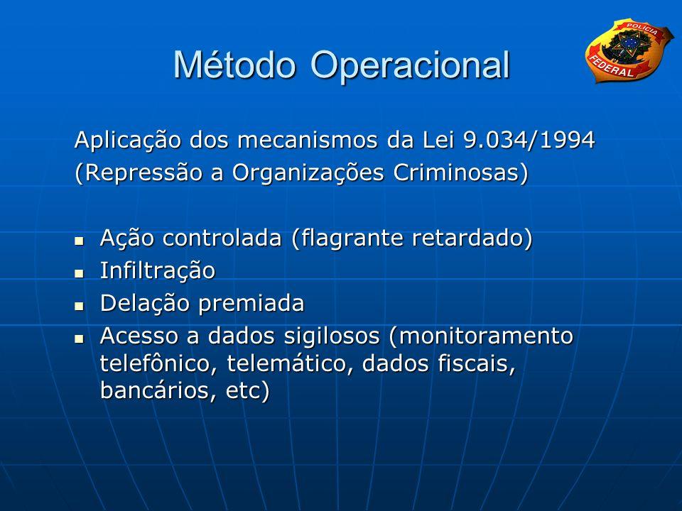 Método Operacional Aplicação dos mecanismos da Lei 9.034/1994