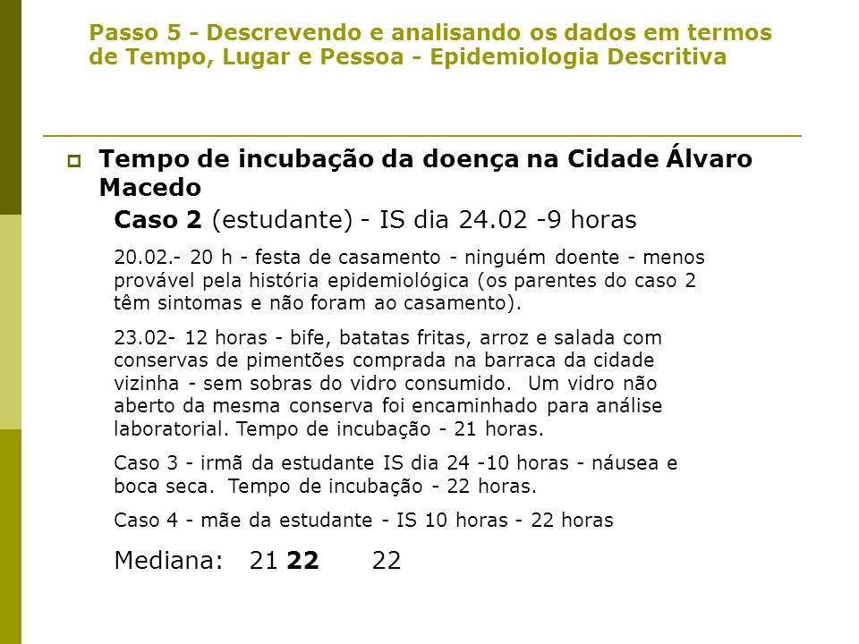 Tempo de incubação da doença na Cidade Álvaro Macedo