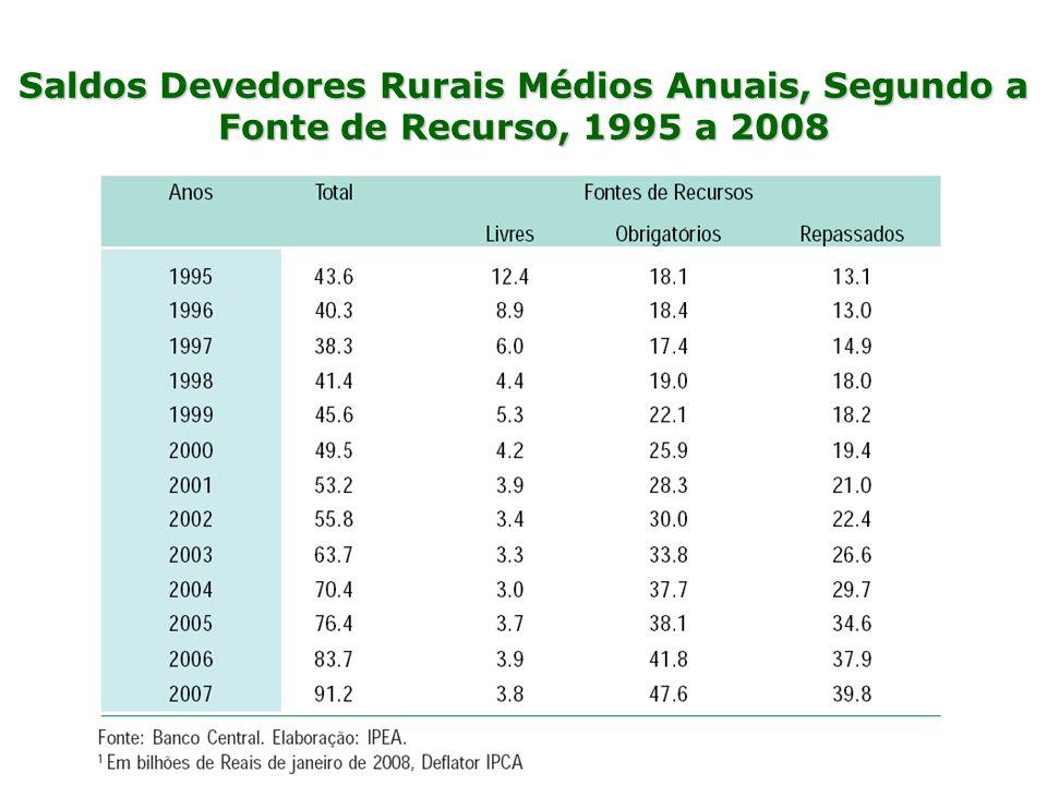 Saldos Devedores Rurais Médios Anuais, Segundo a Fonte de Recurso, 1995 a 2008