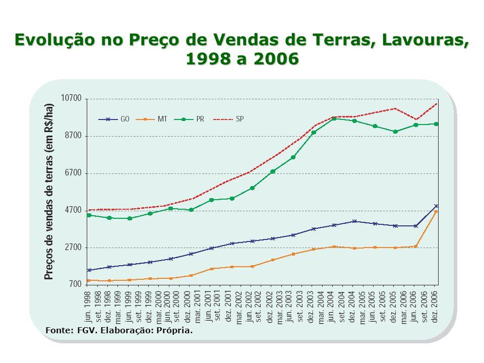 Evolução no Preço de Vendas de Terras, Lavouras, 1998 a 2006