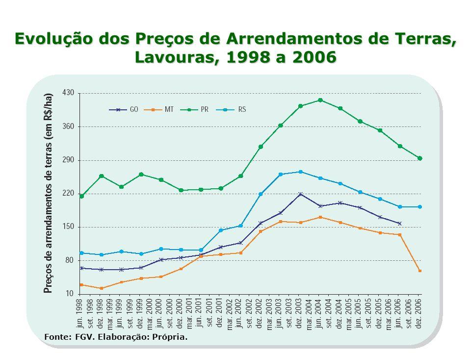 Evolução dos Preços de Arrendamentos de Terras, Lavouras, 1998 a 2006
