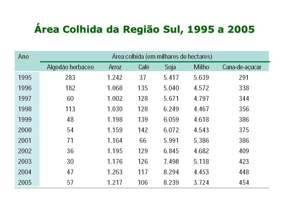 Área Colhida da Região Sul, 1995 a 2005