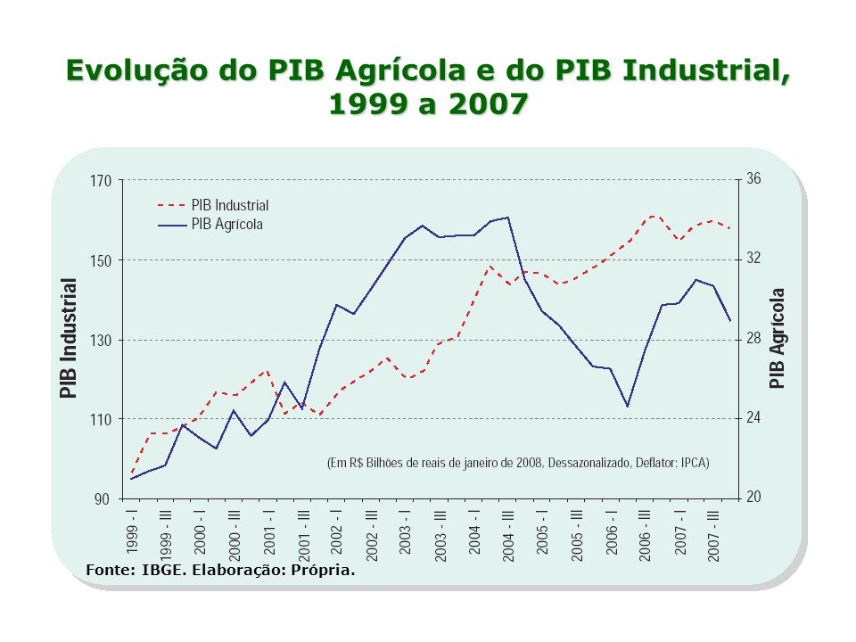 Evolução do PIB Agrícola e do PIB Industrial, 1999 a 2007