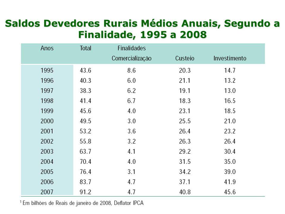 Saldos Devedores Rurais Médios Anuais, Segundo a Finalidade, 1995 a 2008