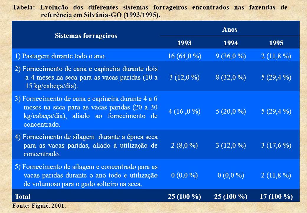 Sistemas forrageiros Anos 1993 1994 1995 25 (100 %) 17 (100 %)
