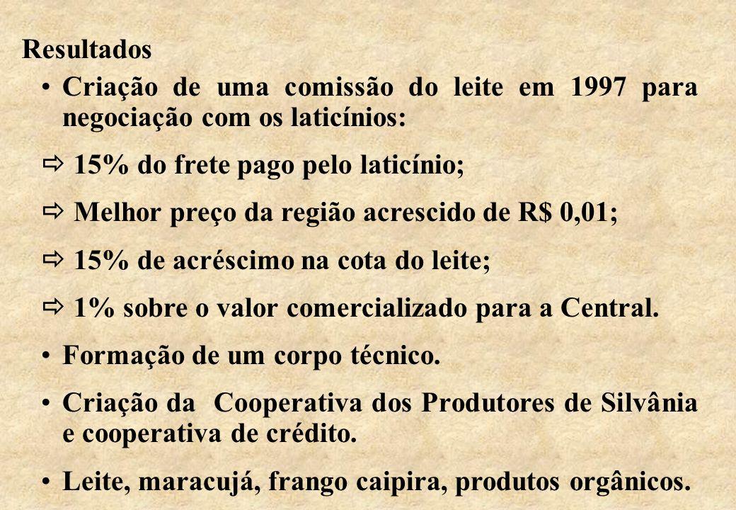 Resultados Criação de uma comissão do leite em 1997 para negociação com os laticínios:  15% do frete pago pelo laticínio;