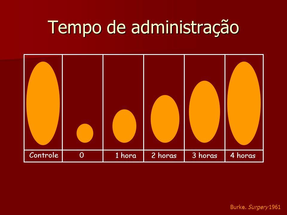 Tempo de administração