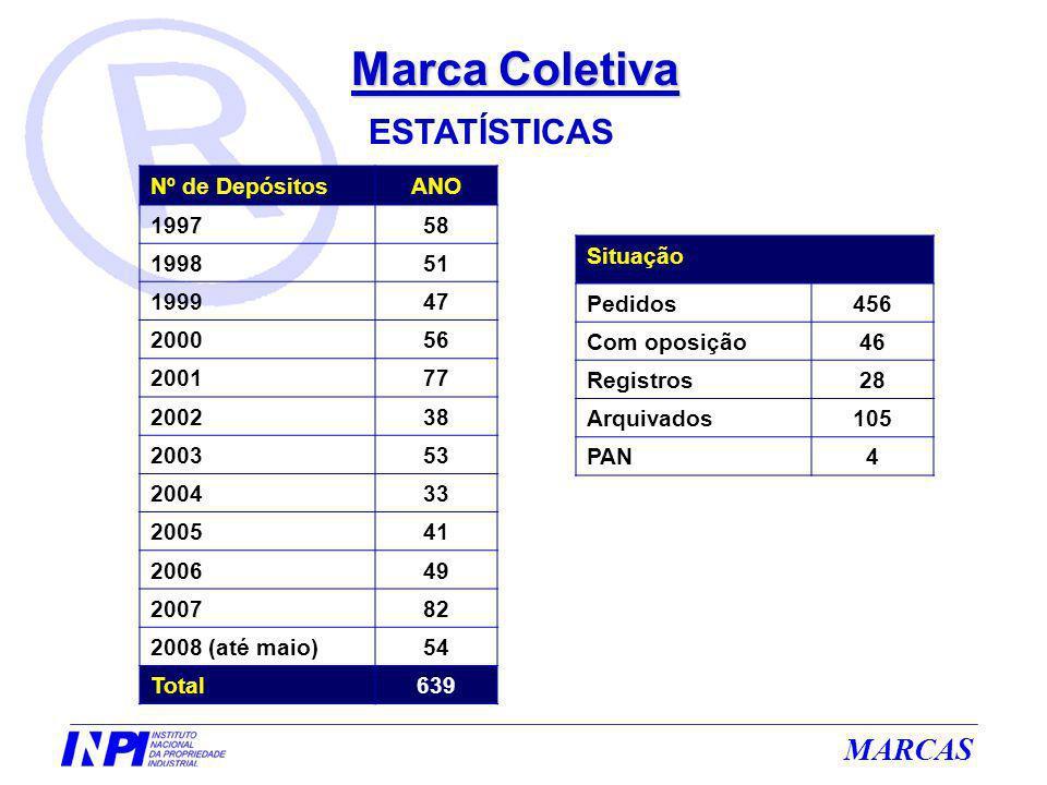 Marca Coletiva ESTATÍSTICAS Nº de Depósitos ANO 1997 58 1998 51 1999