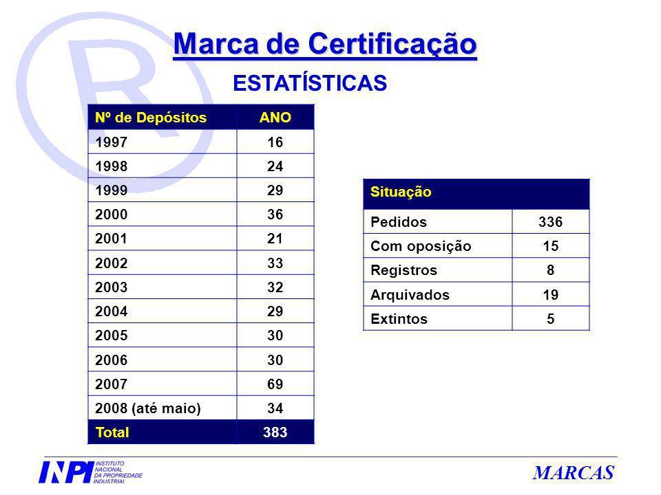Marca de Certificação ESTATÍSTICAS Nº de Depósitos ANO 1997 16 1998 24