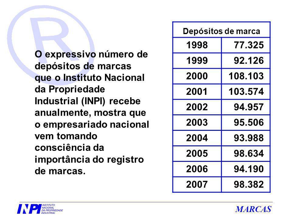 Depósitos de marca 1998. 77.325. 1999. 92.126. 2000. 108.103. 2001. 103.574. 2002. 94.957.
