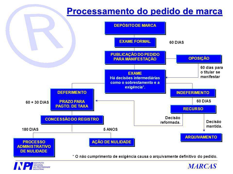 Processamento do pedido de marca