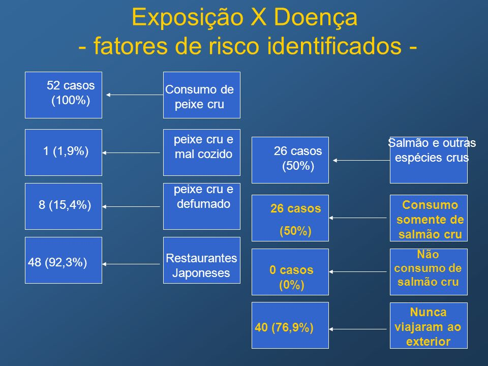 Exposição X Doença - fatores de risco identificados -