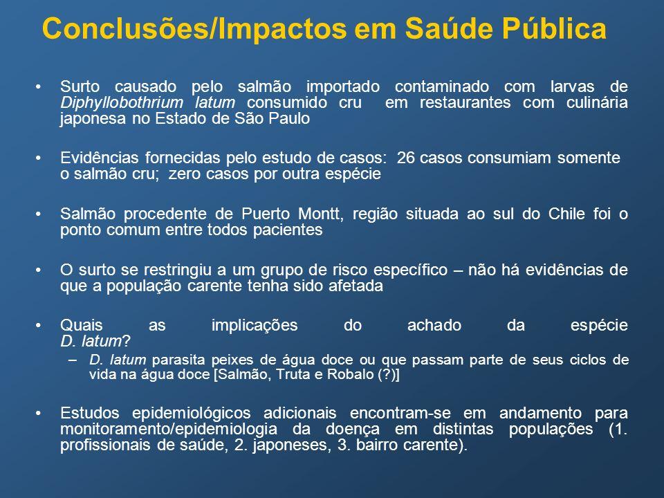Conclusões/Impactos em Saúde Pública