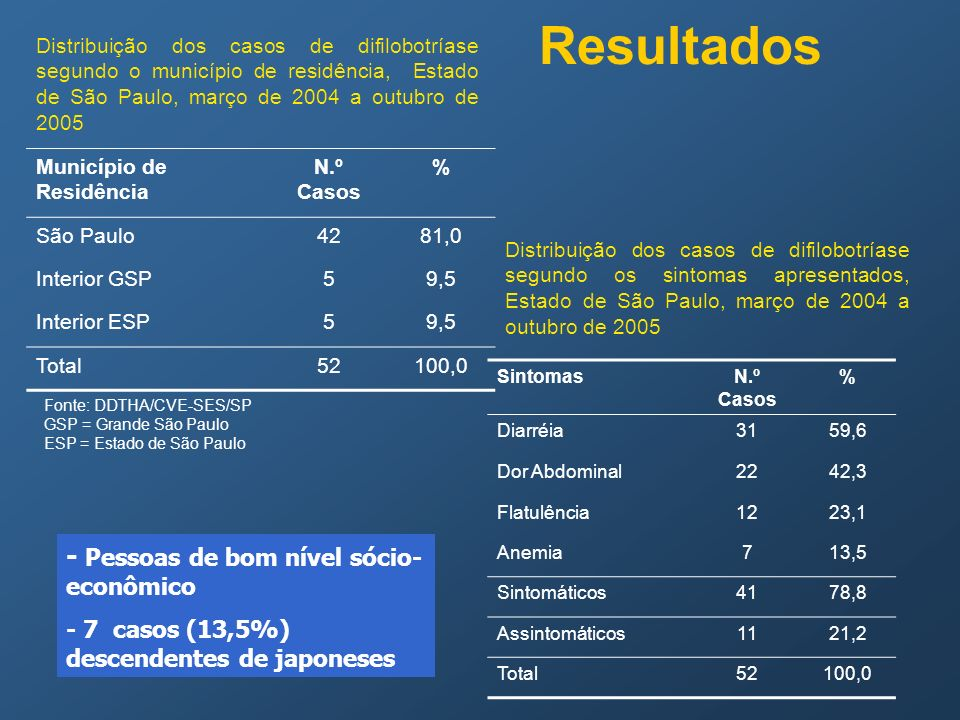 Resultados - Pessoas de bom nível sócio-econômico