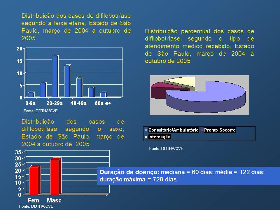 Distribuição dos casos de difilobotríase segundo a faixa etária, Estado de São Paulo, março de 2004 a outubro de 2005