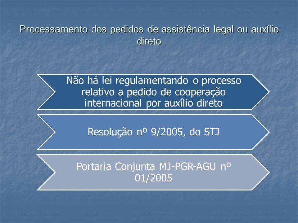 Processamento dos pedidos de assistência legal ou auxílio direto