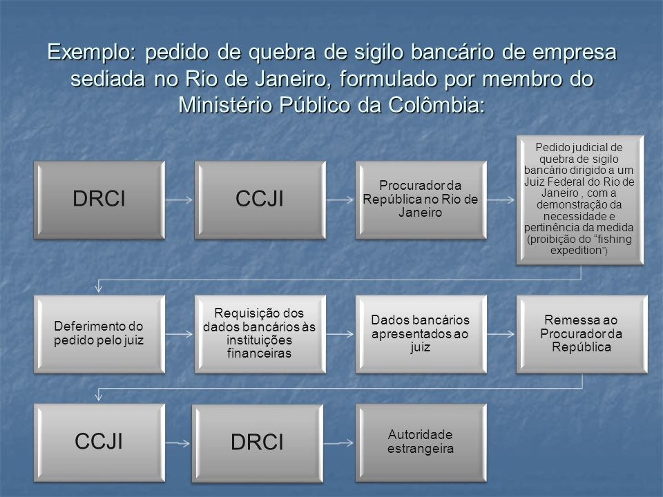 Exemplo: pedido de quebra de sigilo bancário de empresa sediada no Rio de Janeiro, formulado por membro do Ministério Público da Colômbia: