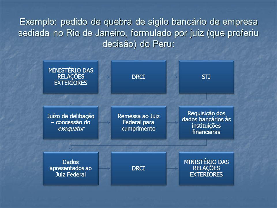 Exemplo: pedido de quebra de sigilo bancário de empresa sediada no Rio de Janeiro, formulado por juiz (que proferiu decisão) do Peru: