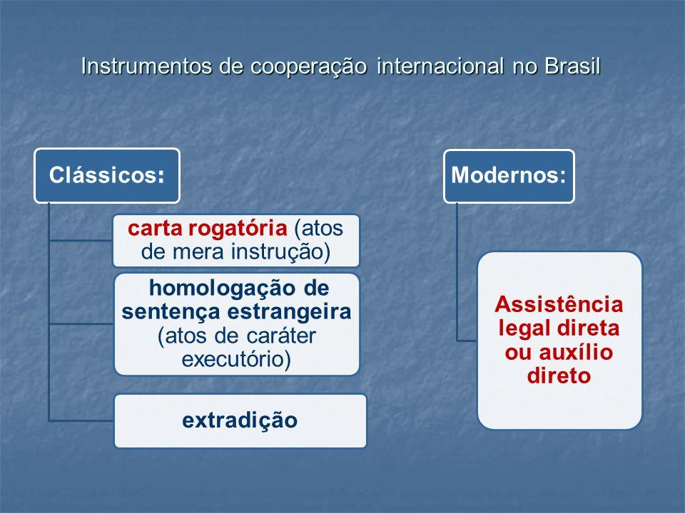 Instrumentos de cooperação internacional no Brasil