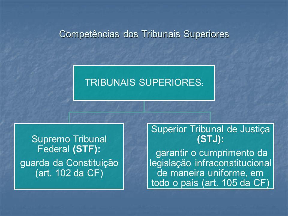 Competências dos Tribunais Superiores