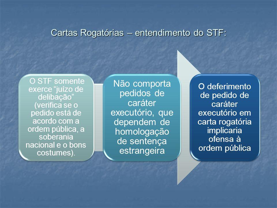 Cartas Rogatórias – entendimento do STF: